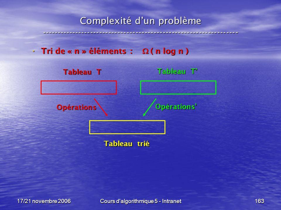 17/21 novembre 2006Cours d algorithmique 5 - Intranet163 Complexité dun problème ----------------------------------------------------------------- Tri de « n » éléments : ( n log n ) Tri de « n » éléments : ( n log n ) Tableau T Tableau trié Opérations Opérations