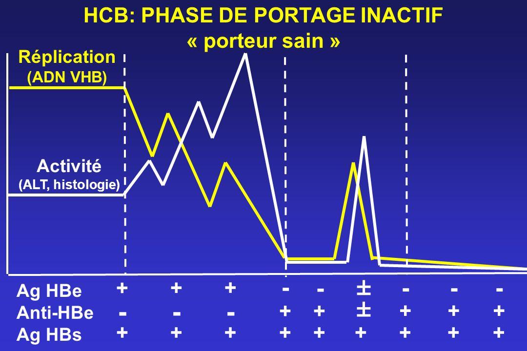 HCB: PHASE DE PORTAGE INACTIF « porteur sain » Réplication (ADN VHB) Activité (ALT, histologie) Ag HBe Anti-HBe Ag HBs - + + + - - ± - -- ++± + ++++++
