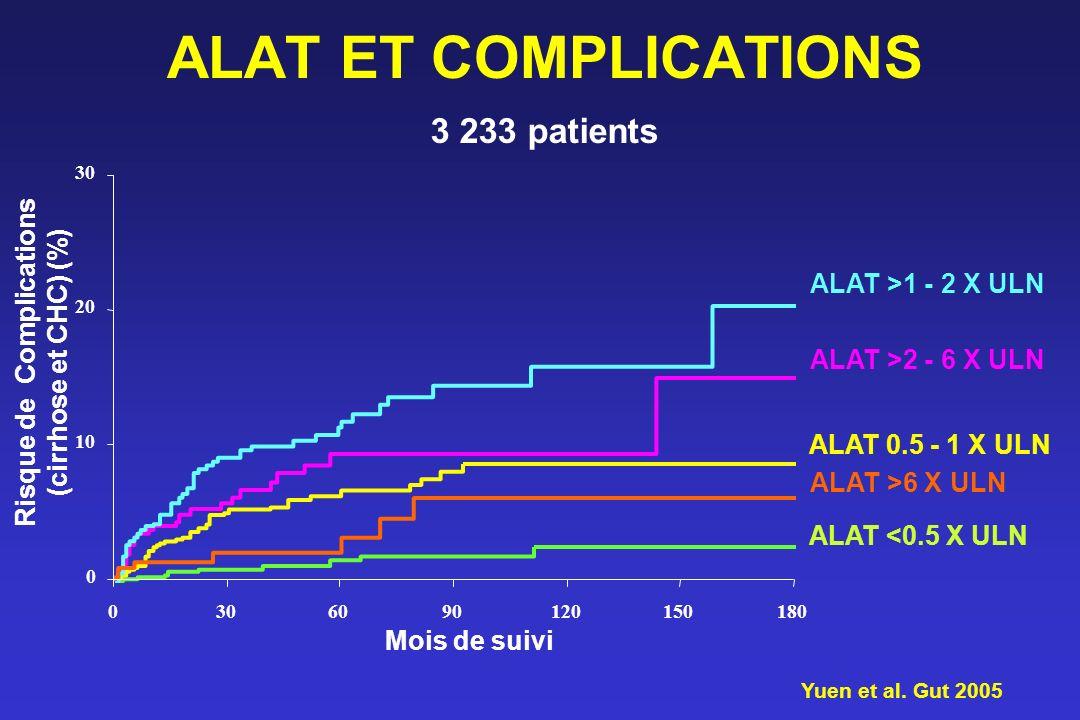 Mois de suivi Risque de Complications (cirrhose et CHC) (%) ALAT <0.5 X ULN ALAT 0.5 - 1 X ULN ALAT >2 - 6 X ULN ALAT >1 - 2 X ULN ALAT >6 X ULN 0 10
