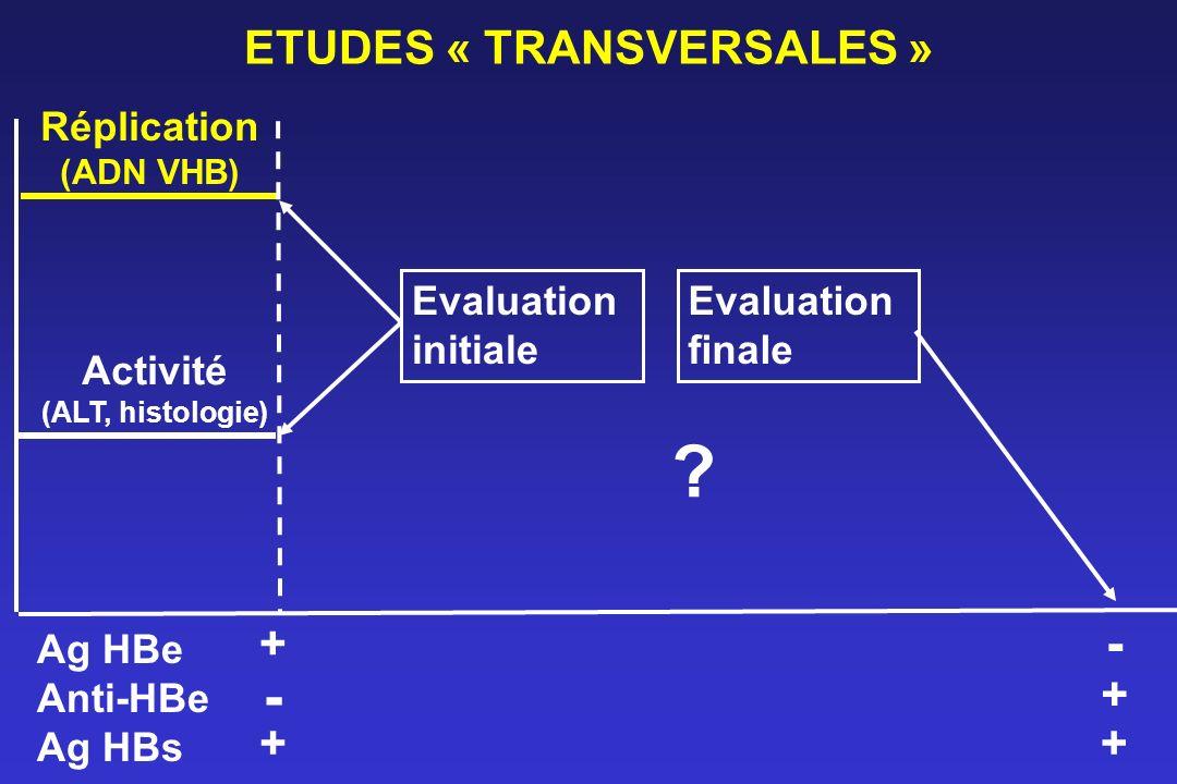 ETUDES « TRANSVERSALES » Réplication (ADN VHB) Activité (ALT, histologie) Ag HBe Anti-HBe Ag HBs - + + - + + Evaluation initiale Evaluation finale ?