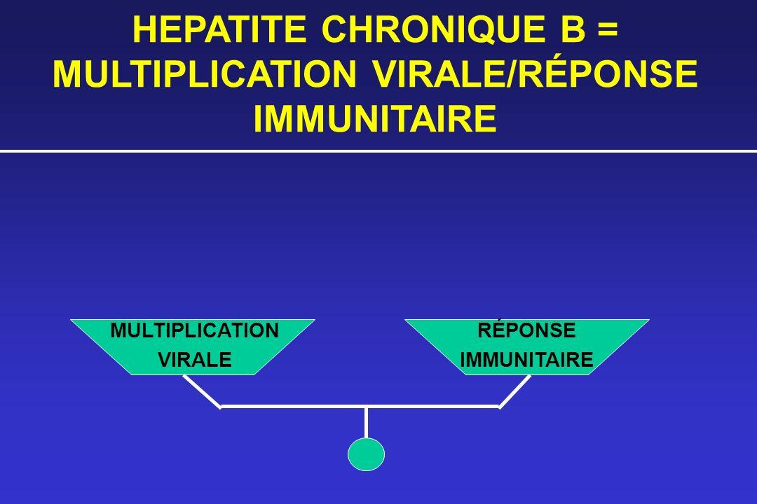 HEPATITE CHRONIQUE B = MULTIPLICATION VIRALE/RÉPONSE IMMUNITAIRE MULTIPLICATION VIRALE RÉPONSE IMMUNITAIRE