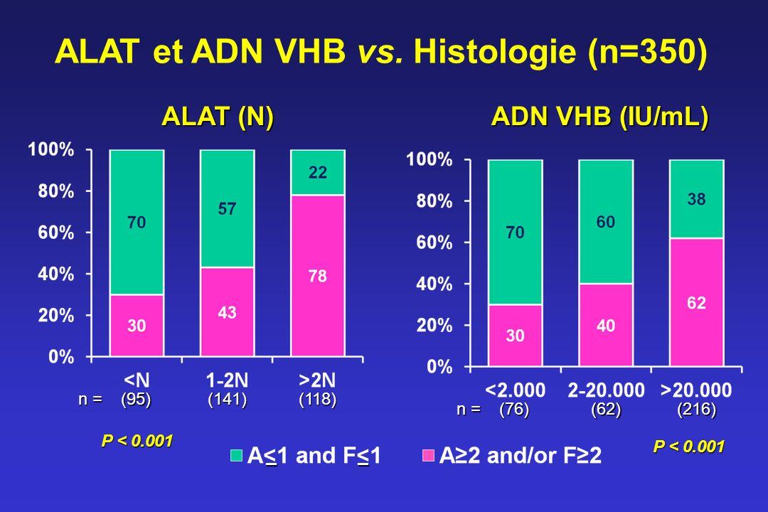 ALAT et ADN VHB vs. Histologie (n=350) ALAT (N) P < 0.001 –– (95)(141)(118) n = ADN VHB (IU/mL) P < 0.001 (76)(62)(216) n =