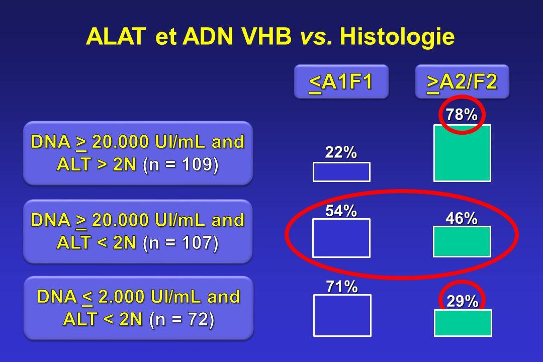 22% 78% 54% 46% 71% 29% ALAT et ADN VHB vs. Histologie