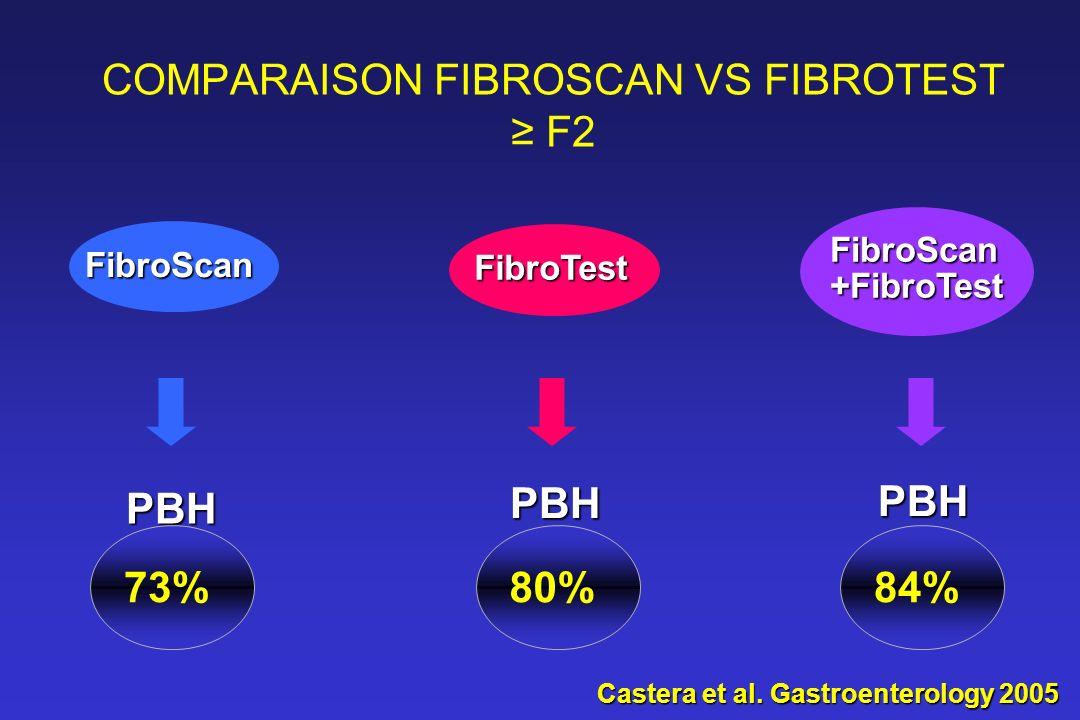 FibroScan FibroTest FibroScan+FibroTest PBH 73%84% PBH 80% PBH Castera et al. Gastroenterology 2005 COMPARAISON FIBROSCAN VS FIBROTEST F2