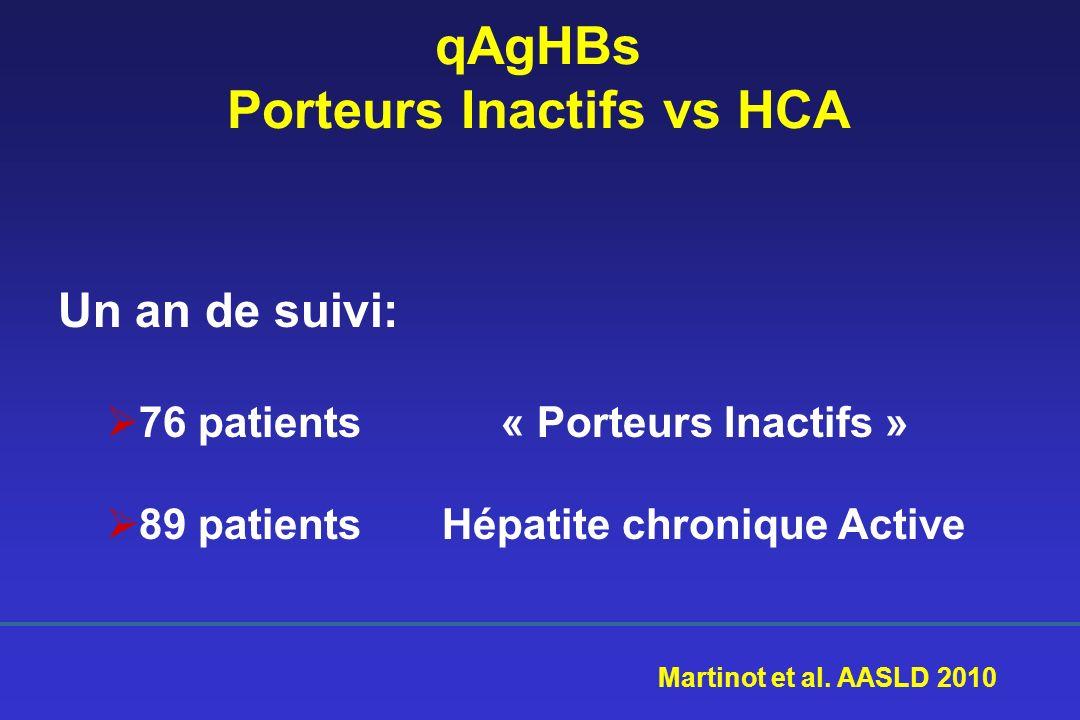 qAgHBs Porteurs Inactifs vs HCA Un an de suivi: 76 patients « Porteurs Inactifs » 89 patientsHépatite chronique Active Martinot et al. AASLD 2010