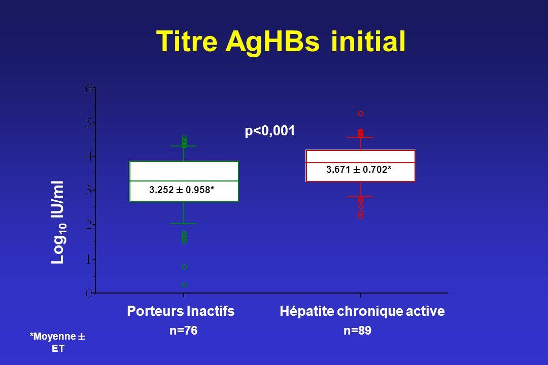 Titre AgHBs initial Porteurs Inactifs Hépatite chronique active n=76 n=89 Log 10 IU/ml p<0,001 3.252 ± 0.958* 3.671 ± 0.702* *Moyenne ± ET