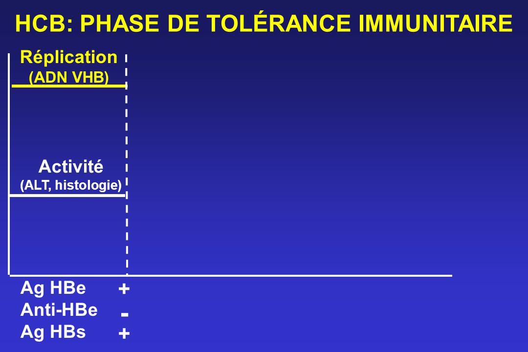 HCB: PHASE DE TOLÉRANCE IMMUNITAIRE Réplication (ADN VHB) Activité (ALT, histologie) Ag HBe Anti-HBe Ag HBs - + +