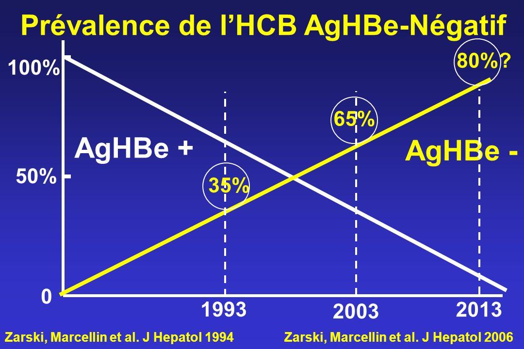Prévalence de lHCB AgHBe-Négatif AgHBe + AgHBe - 100% 50% 0 2003 1993 35% 65% Zarski, Marcellin et al. J Hepatol 1994Zarski, Marcellin et al. J Hepato