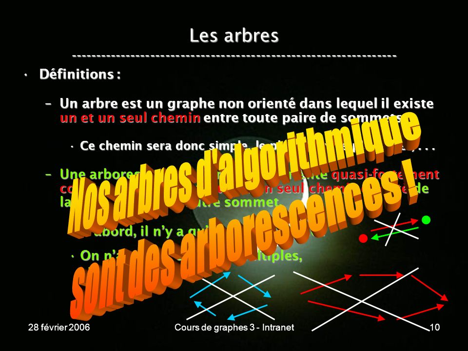 28 février 2006Cours de graphes 3 - Intranet10 Les arbres ----------------------------------------------------------------- Définitions :Définitions : –Un arbre est un graphe non orienté dans lequel il existe un et un seul chemin entre toute paire de sommets.
