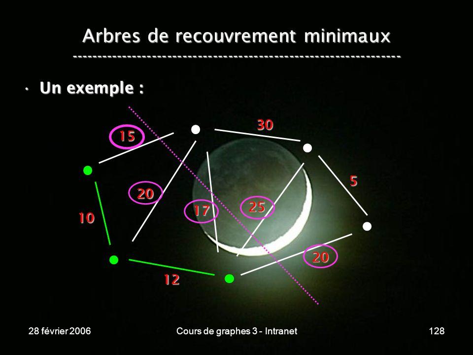 28 février 2006Cours de graphes 3 - Intranet128 Arbres de recouvrement minimaux ----------------------------------------------------------------- Un exemple :Un exemple : 10 15 20 12 17 20 25 30 5