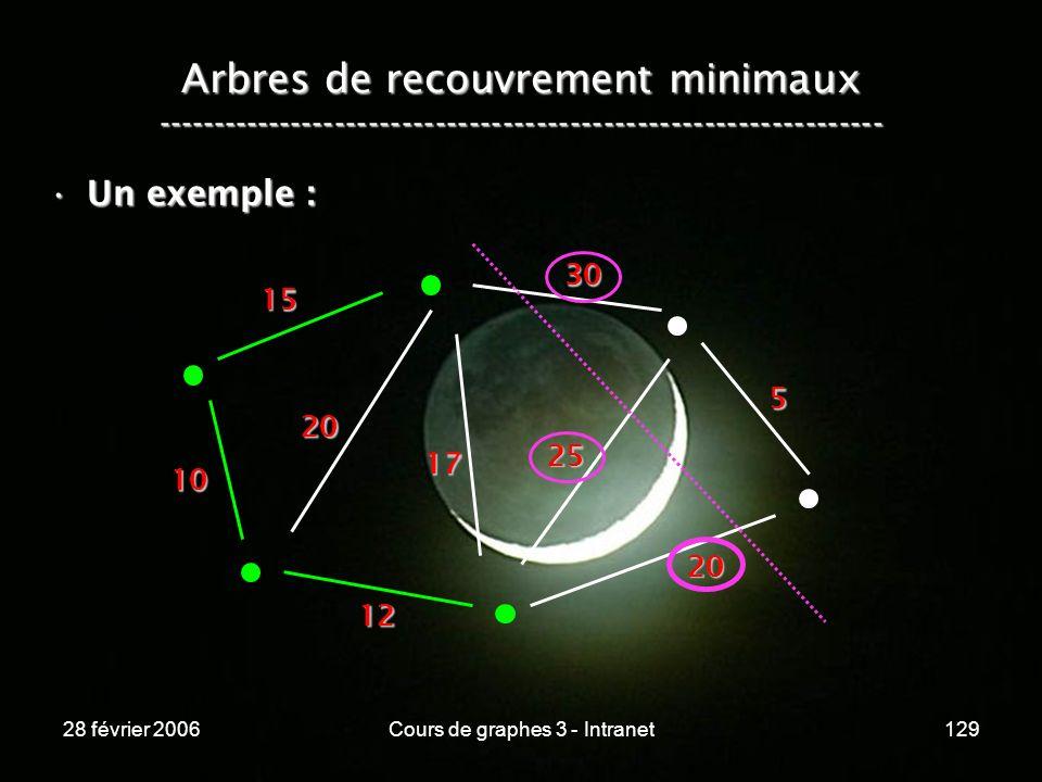 28 février 2006Cours de graphes 3 - Intranet129 Arbres de recouvrement minimaux ----------------------------------------------------------------- Un exemple :Un exemple : 10 15 20 12 17 20 25 30 5