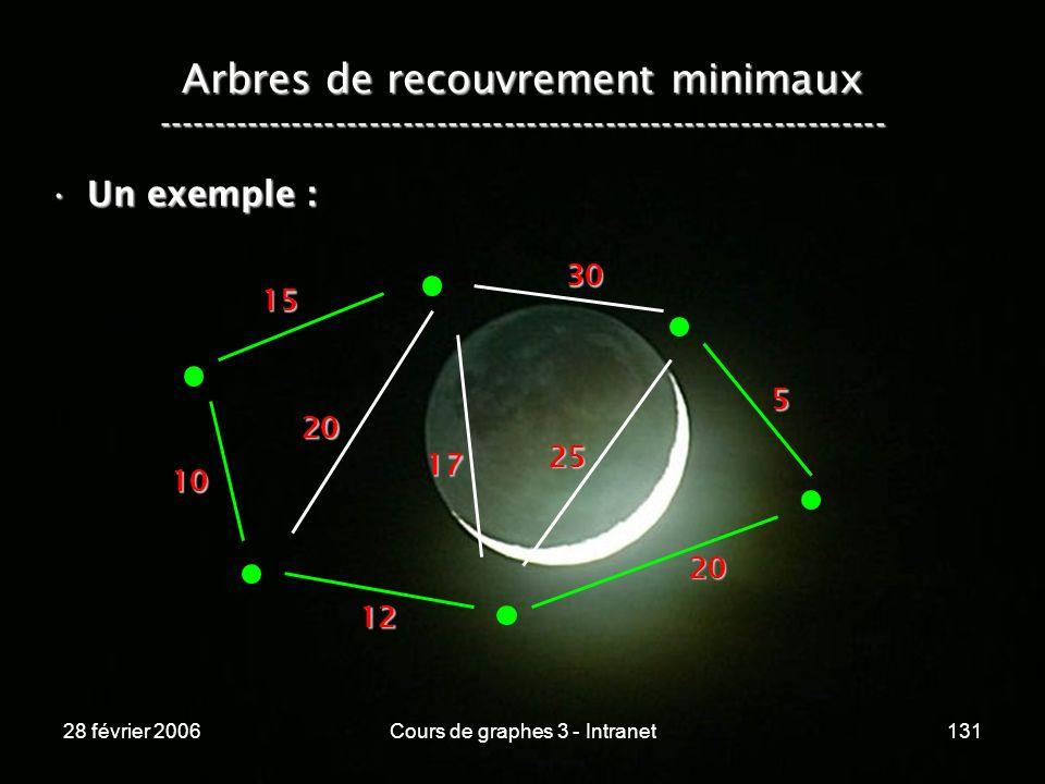 28 février 2006Cours de graphes 3 - Intranet131 Arbres de recouvrement minimaux ----------------------------------------------------------------- Un exemple :Un exemple : 10 15 20 12 17 20 25 30 5