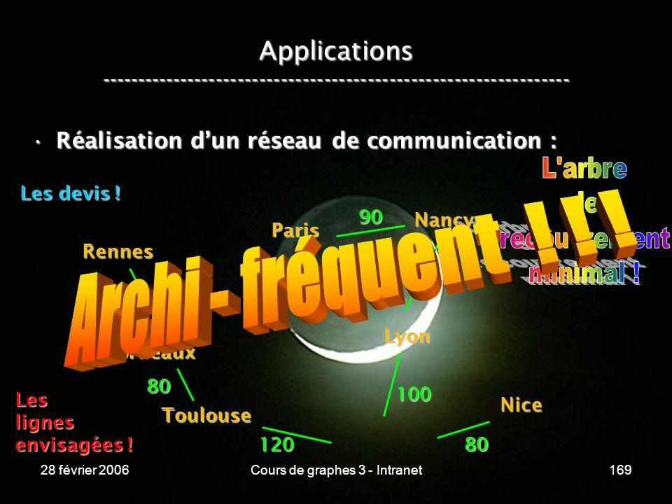 28 février 2006Cours de graphes 3 - Intranet169 Applications ----------------------------------------------------------------- Réalisation dun réseau de communication :Réalisation dun réseau de communication : Paris Rennes Bordeaux Nancy Lyon Nice Toulouse Leslignes envisagées .
