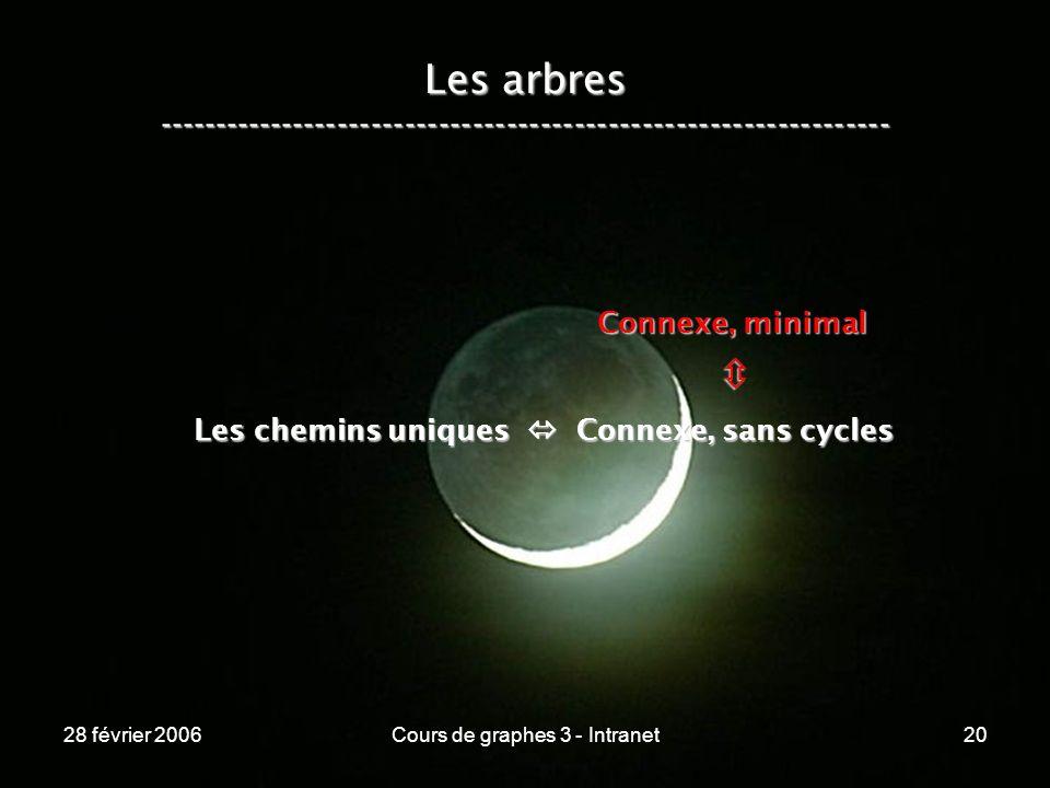 28 février 2006Cours de graphes 3 - Intranet20 Les arbres ----------------------------------------------------------------- Les chemins uniques Connexe, sans cycles Connexe, minimal