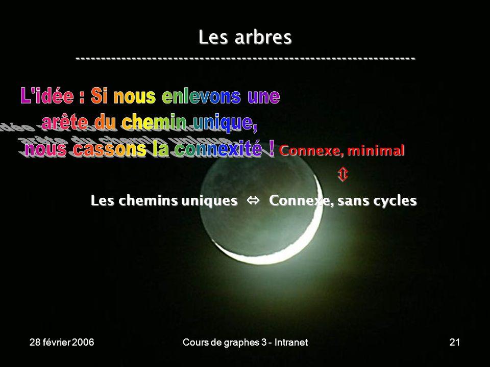 28 février 2006Cours de graphes 3 - Intranet21 Les arbres ----------------------------------------------------------------- Les chemins uniques Connexe, sans cycles Connexe, minimal