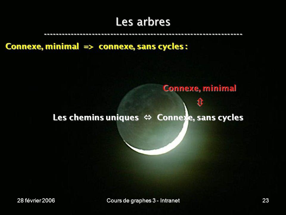 28 février 2006Cours de graphes 3 - Intranet23 Les arbres ----------------------------------------------------------------- Les chemins uniques Connexe, sans cycles Connexe, minimal Connexe, minimal => connexe, sans cycles :