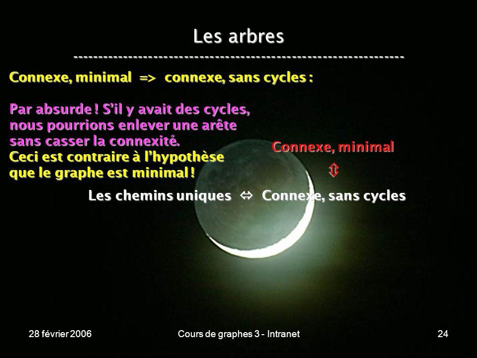 28 février 2006Cours de graphes 3 - Intranet24 Les arbres ----------------------------------------------------------------- Les chemins uniques Connexe, sans cycles Connexe, minimal Connexe, minimal => connexe, sans cycles : Par absurde .