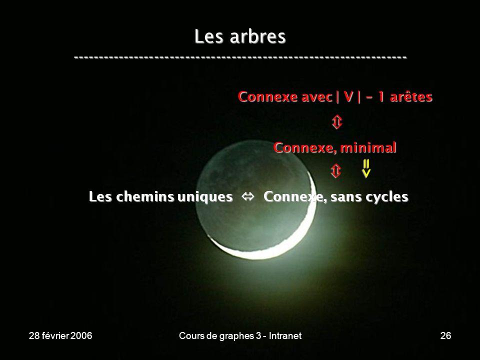 28 février 2006Cours de graphes 3 - Intranet26 Les arbres ----------------------------------------------------------------- Les chemins uniques Connexe, sans cycles Connexe, minimal Connexe avec | V | - 1 arêtes =>