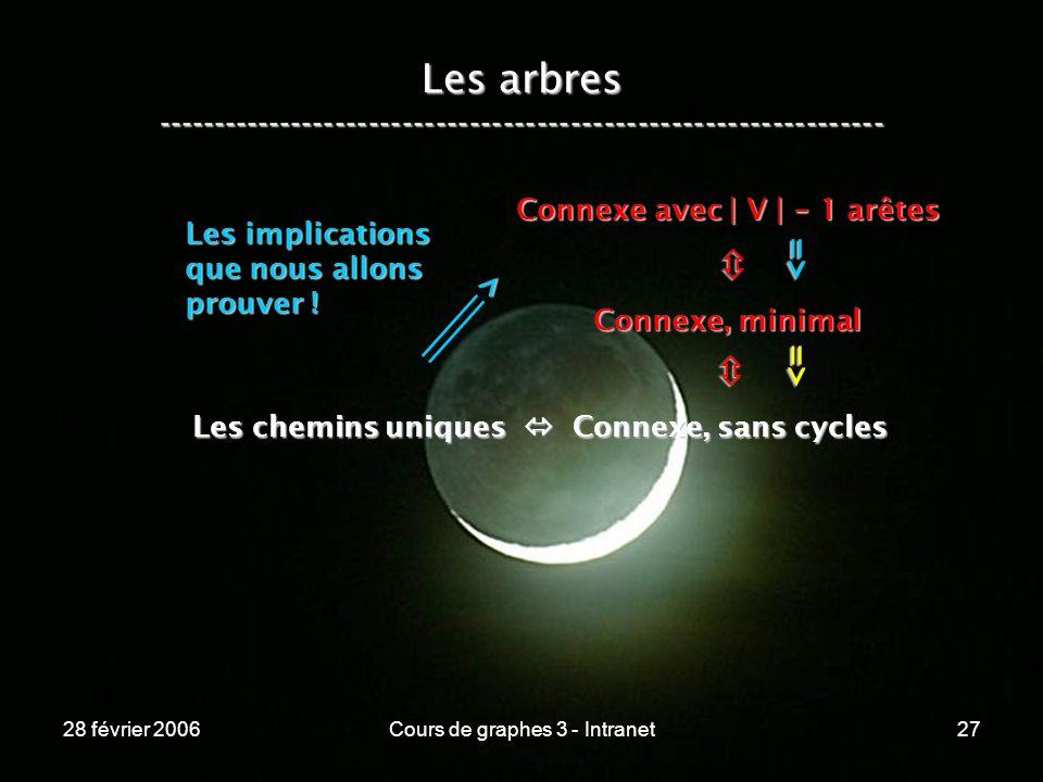 28 février 2006Cours de graphes 3 - Intranet27 Les arbres ----------------------------------------------------------------- Les chemins uniques Connexe, sans cycles Connexe, minimal Connexe avec | V | - 1 arêtes => => > Les implications que nous allons prouver !