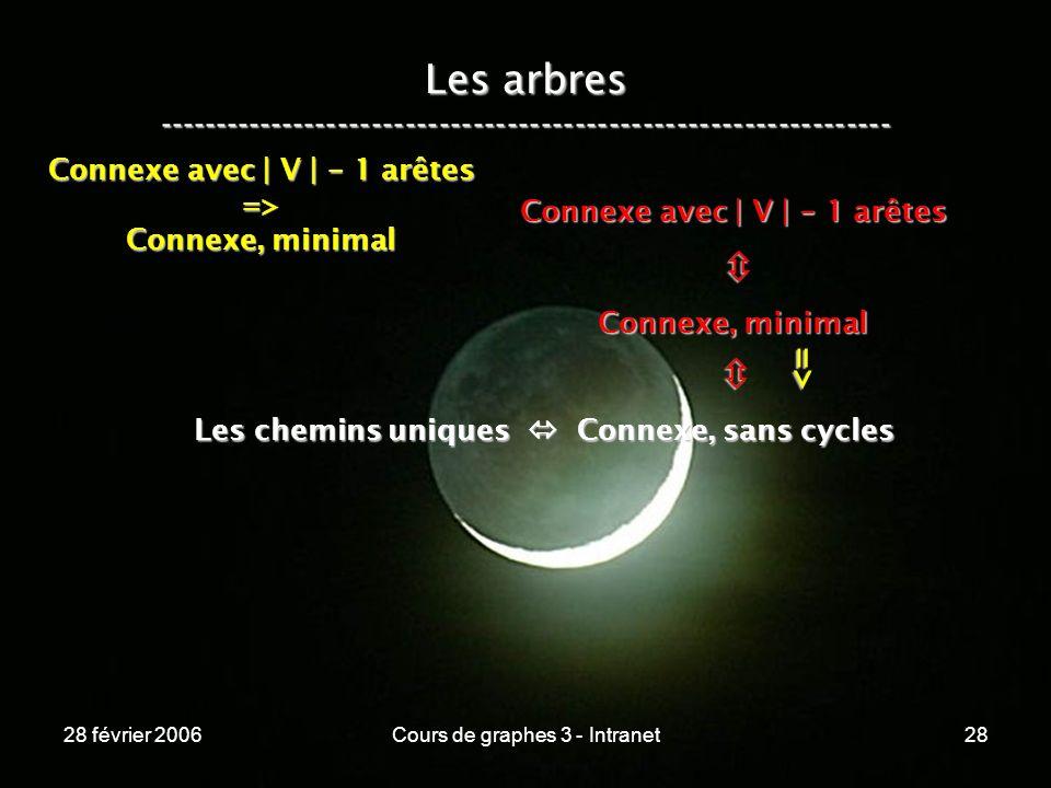 28 février 2006Cours de graphes 3 - Intranet28 Les arbres ----------------------------------------------------------------- Les chemins uniques Connexe, sans cycles Connexe, minimal Connexe avec | V | - 1 arêtes => => Connexe, minimal
