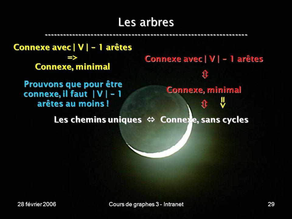 28 février 2006Cours de graphes 3 - Intranet29 Les arbres ----------------------------------------------------------------- Les chemins uniques Connexe, sans cycles Connexe, minimal Connexe avec | V | - 1 arêtes => => Connexe, minimal Prouvons que pour être connexe, il faut | V | - 1 arêtes au moins !