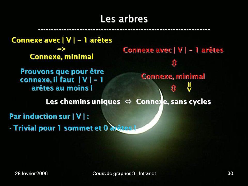 28 février 2006Cours de graphes 3 - Intranet30 Les arbres ----------------------------------------------------------------- Les chemins uniques Connexe, sans cycles Connexe, minimal Connexe avec | V | - 1 arêtes => => Connexe, minimal Prouvons que pour être connexe, il faut | V | - 1 arêtes au moins .