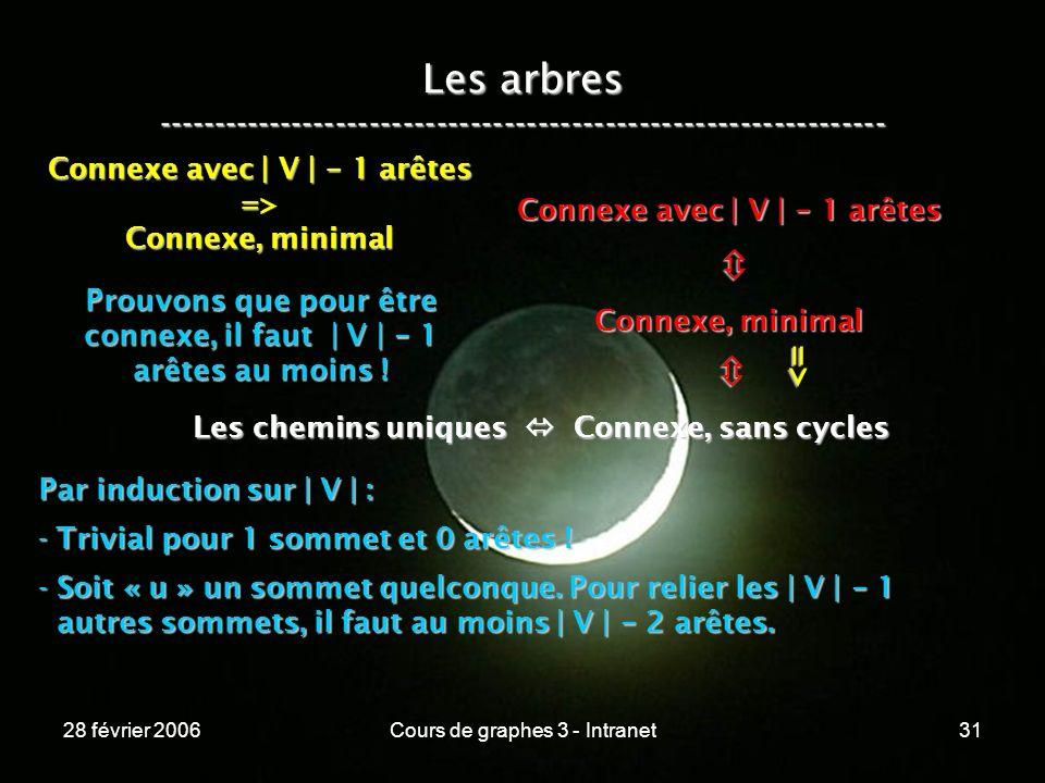 28 février 2006Cours de graphes 3 - Intranet31 Les arbres ----------------------------------------------------------------- Les chemins uniques Connexe, sans cycles Connexe, minimal Connexe avec | V | - 1 arêtes => => Connexe, minimal Prouvons que pour être connexe, il faut | V | - 1 arêtes au moins .