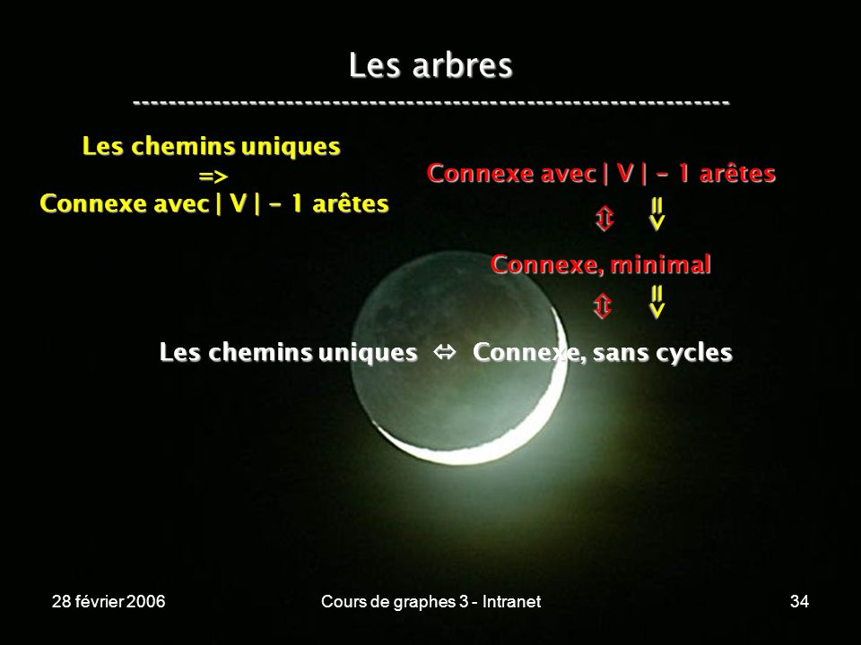 28 février 2006Cours de graphes 3 - Intranet34 Les arbres ----------------------------------------------------------------- Les chemins uniques Connexe, sans cycles Connexe, minimal Connexe avec | V | - 1 arêtes => => Les chemins uniques => Connexe avec | V | - 1 arêtes