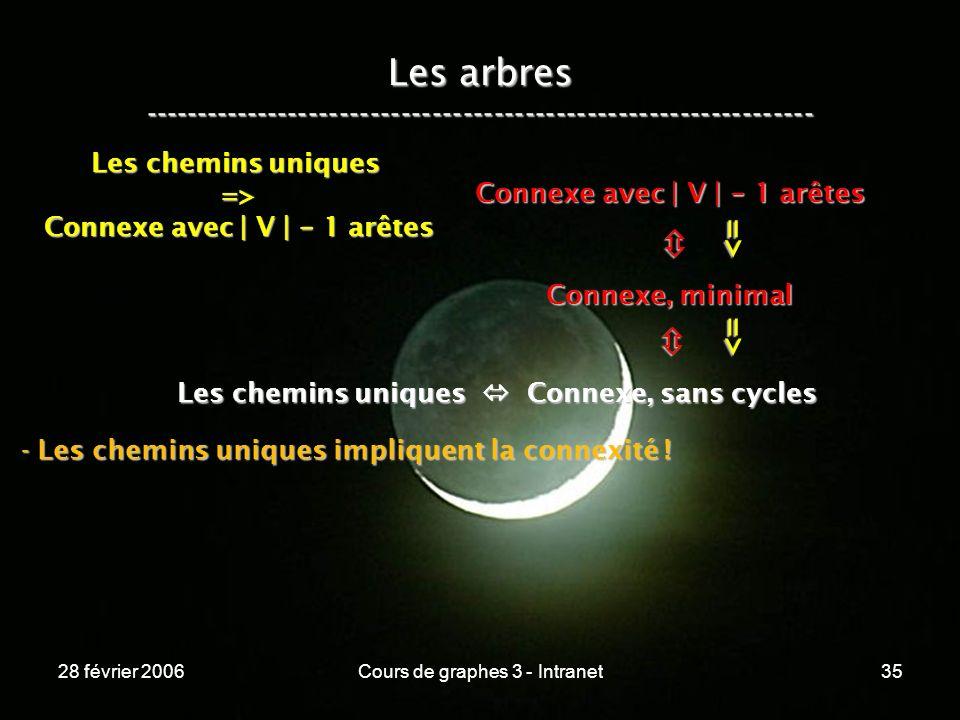 28 février 2006Cours de graphes 3 - Intranet35 Les arbres ----------------------------------------------------------------- Les chemins uniques Connexe, sans cycles Connexe, minimal Connexe avec | V | - 1 arêtes => => Les chemins uniques => Connexe avec | V | - 1 arêtes - Les chemins uniques impliquent la connexité !