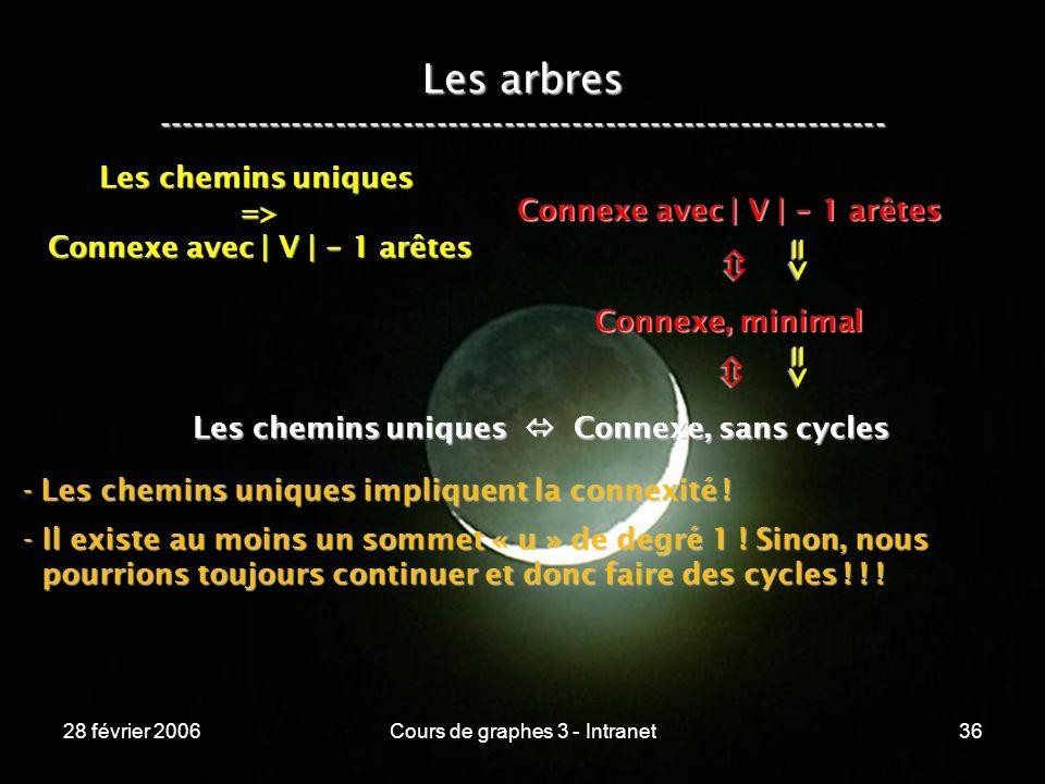 28 février 2006Cours de graphes 3 - Intranet36 Les arbres ----------------------------------------------------------------- Les chemins uniques Connexe, sans cycles Connexe, minimal Connexe avec | V | - 1 arêtes => => Les chemins uniques => Connexe avec | V | - 1 arêtes - Les chemins uniques impliquent la connexité .