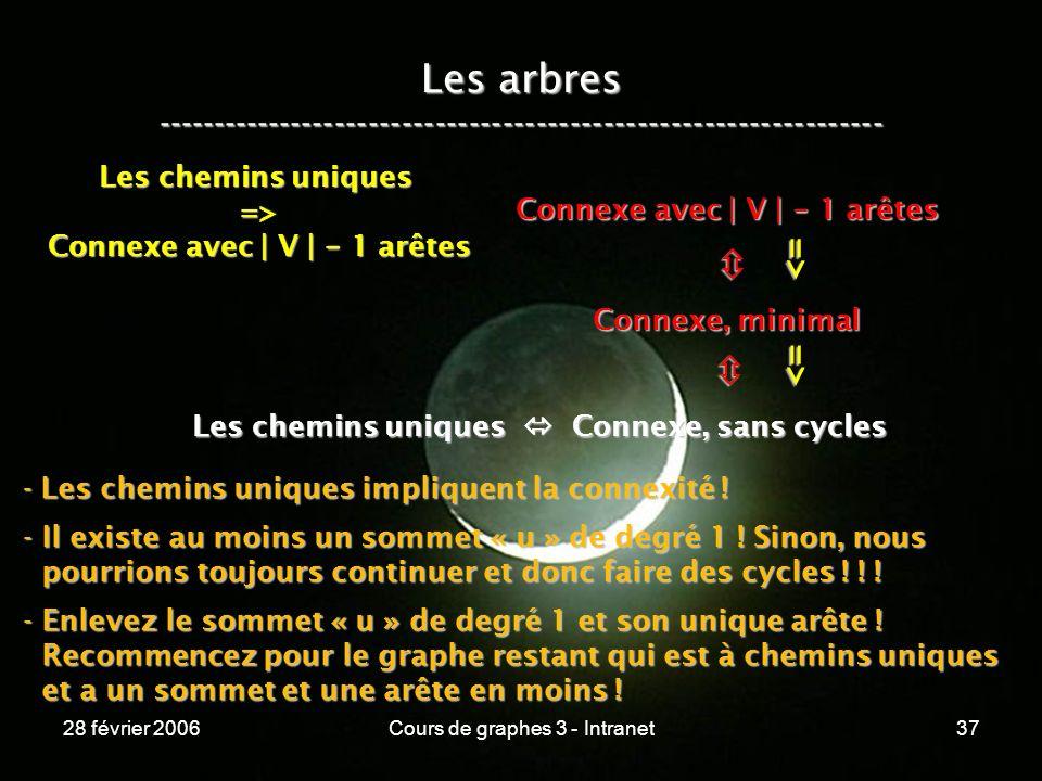 28 février 2006Cours de graphes 3 - Intranet37 Les arbres ----------------------------------------------------------------- Les chemins uniques Connexe, sans cycles Connexe, minimal Connexe avec | V | - 1 arêtes => => Les chemins uniques => Connexe avec | V | - 1 arêtes - Les chemins uniques impliquent la connexité .