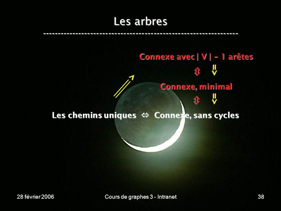 28 février 2006Cours de graphes 3 - Intranet38 Les arbres ----------------------------------------------------------------- Les chemins uniques Connexe, sans cycles Connexe, minimal Connexe avec | V | - 1 arêtes => => >