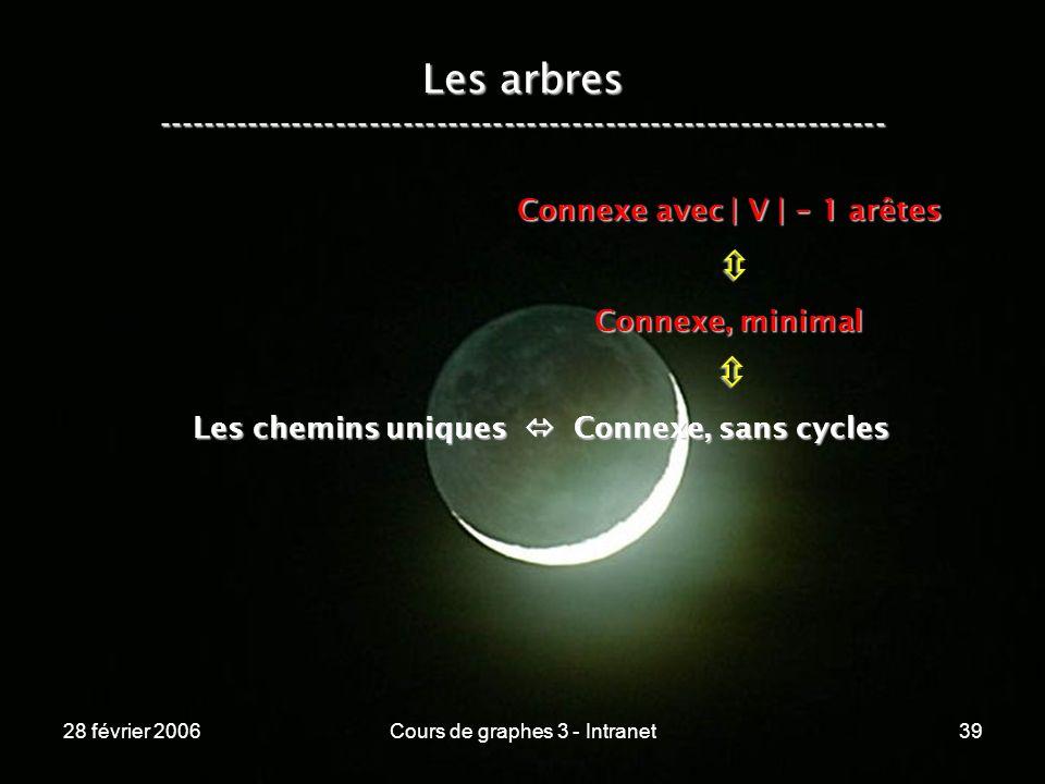 28 février 2006Cours de graphes 3 - Intranet39 Les arbres ----------------------------------------------------------------- Les chemins uniques Connexe, sans cycles Connexe, minimal Connexe avec | V | - 1 arêtes