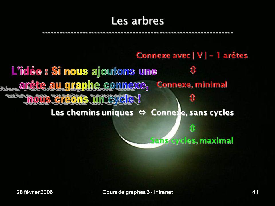 28 février 2006Cours de graphes 3 - Intranet41 Les arbres ----------------------------------------------------------------- Les chemins uniques Connexe, sans cycles Connexe, minimal Connexe avec | V | - 1 arêtes Sans cycles, maximal