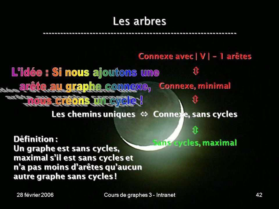 28 février 2006Cours de graphes 3 - Intranet42 Les arbres ----------------------------------------------------------------- Les chemins uniques Connexe, sans cycles Connexe, minimal Connexe avec | V | - 1 arêtes Sans cycles, maximal Définition : Un graphe est sans cycles, maximal sil est sans cycles et na pas moins darêtes quaucun autre graphe sans cycles !