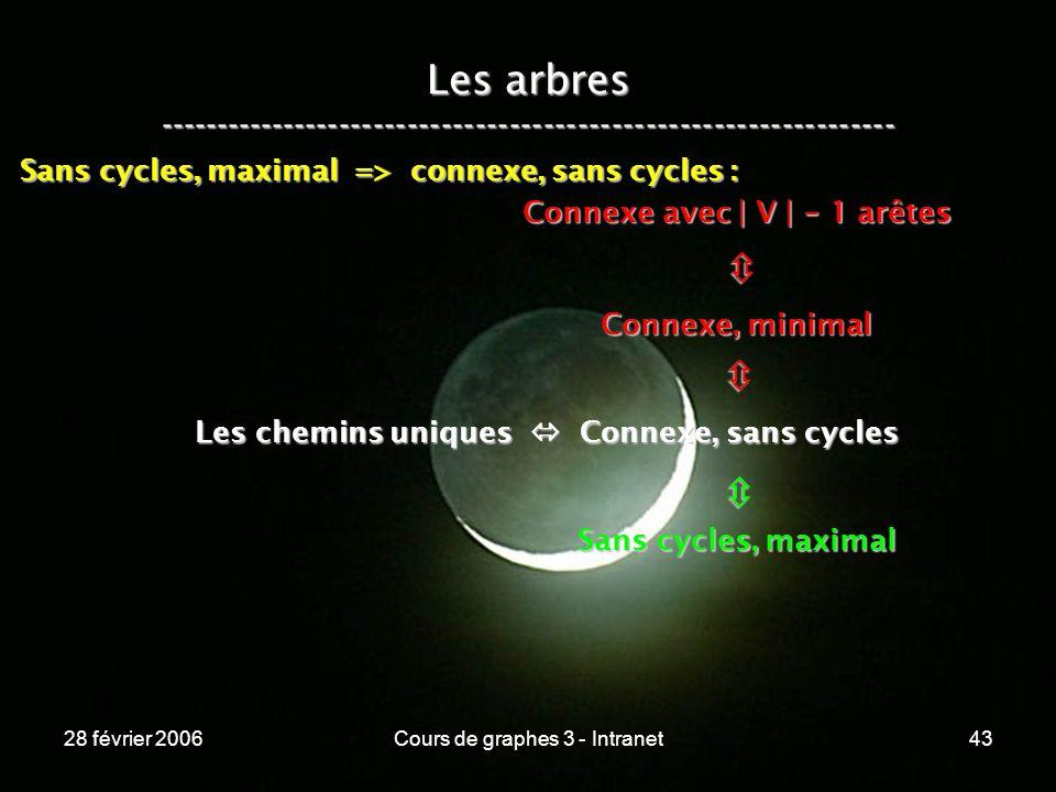 28 février 2006Cours de graphes 3 - Intranet43 Les arbres ----------------------------------------------------------------- Les chemins uniques Connexe, sans cycles Connexe, minimal Connexe avec | V | - 1 arêtes Sans cycles, maximal Sans cycles, maximal => connexe, sans cycles :