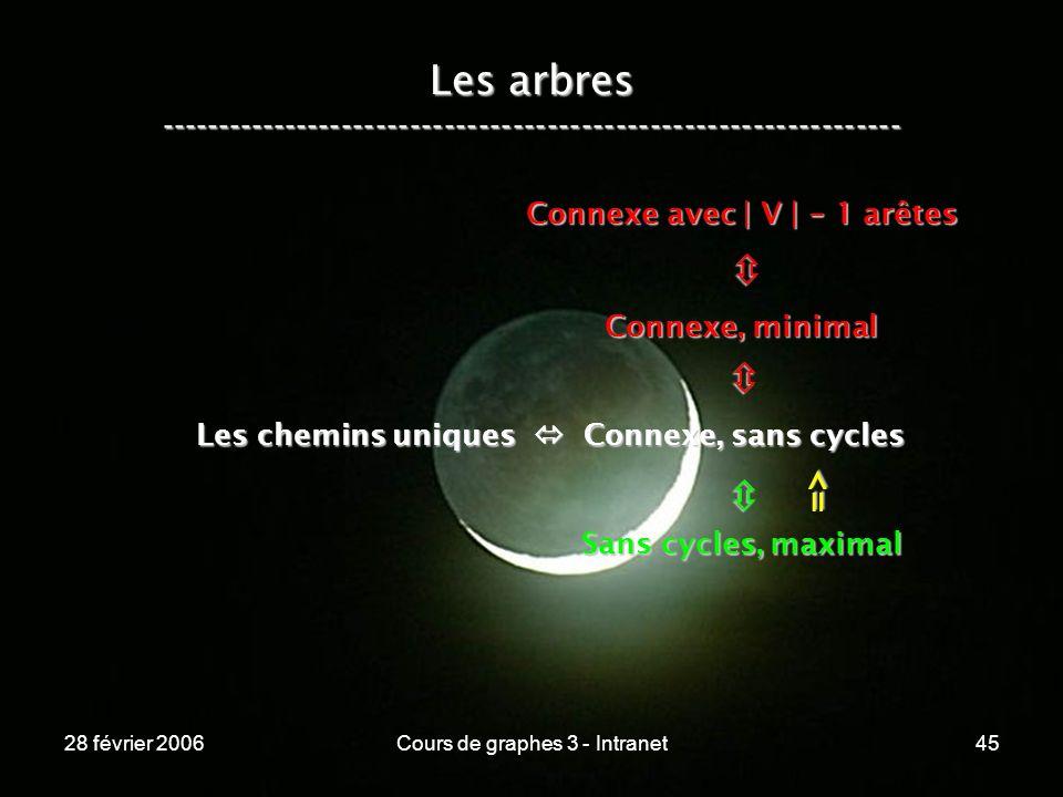 28 février 2006Cours de graphes 3 - Intranet45 Les arbres ----------------------------------------------------------------- Les chemins uniques Connexe, sans cycles Connexe, minimal Connexe avec | V | - 1 arêtes Sans cycles, maximal =>