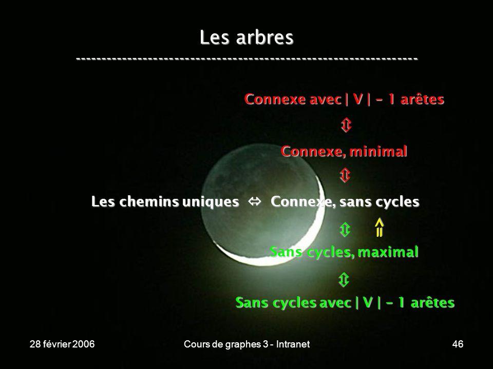 28 février 2006Cours de graphes 3 - Intranet46 Les arbres ----------------------------------------------------------------- Les chemins uniques Connexe, sans cycles Connexe, minimal Connexe avec | V | - 1 arêtes Sans cycles, maximal Sans cycles avec | V | - 1 arêtes =>