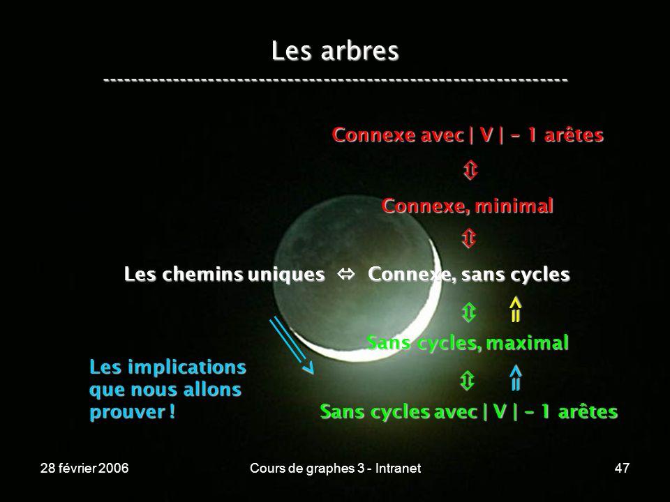 28 février 2006Cours de graphes 3 - Intranet47 Les arbres ----------------------------------------------------------------- Les chemins uniques Connexe, sans cycles Connexe, minimal Connexe avec | V | - 1 arêtes Sans cycles, maximal Sans cycles avec | V | - 1 arêtes => => > Les implications que nous allons prouver !