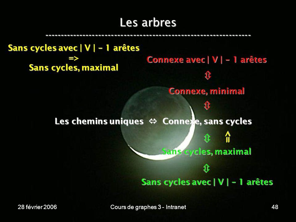 28 février 2006Cours de graphes 3 - Intranet48 Les arbres ----------------------------------------------------------------- Les chemins uniques Connexe, sans cycles Connexe, minimal Connexe avec | V | - 1 arêtes Sans cycles, maximal Sans cycles avec | V | - 1 arêtes => => Sans cycles, maximal