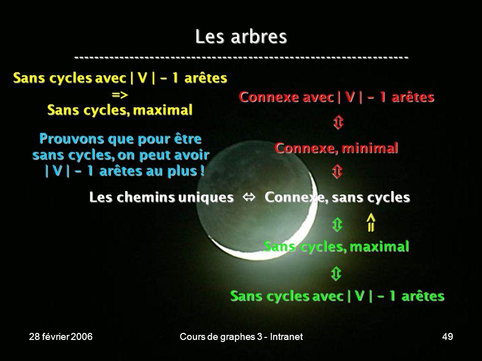 28 février 2006Cours de graphes 3 - Intranet49 Les arbres ----------------------------------------------------------------- Les chemins uniques Connexe, sans cycles Connexe, minimal Connexe avec | V | - 1 arêtes Sans cycles, maximal Sans cycles avec | V | - 1 arêtes => => Sans cycles, maximal Prouvons que pour être sans cycles, on peut avoir | V | - 1 arêtes au plus .