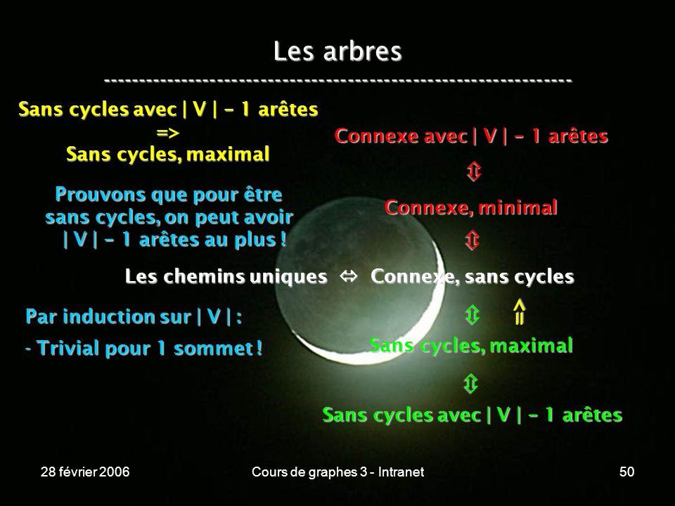 28 février 2006Cours de graphes 3 - Intranet50 Les arbres ----------------------------------------------------------------- Les chemins uniques Connexe, sans cycles Connexe, minimal Connexe avec | V | - 1 arêtes Sans cycles, maximal Sans cycles avec | V | - 1 arêtes => => Sans cycles, maximal Prouvons que pour être sans cycles, on peut avoir | V | - 1 arêtes au plus .
