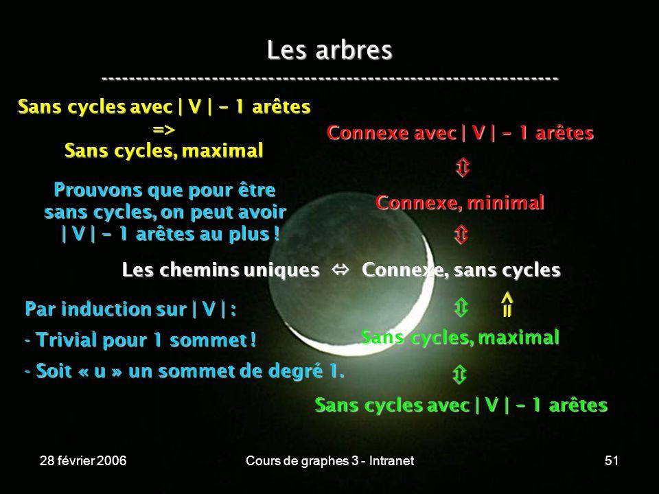 28 février 2006Cours de graphes 3 - Intranet51 Les arbres ----------------------------------------------------------------- Les chemins uniques Connexe, sans cycles Connexe, minimal Connexe avec | V | - 1 arêtes Sans cycles, maximal Sans cycles avec | V | - 1 arêtes => => Sans cycles, maximal Prouvons que pour être sans cycles, on peut avoir | V | - 1 arêtes au plus .