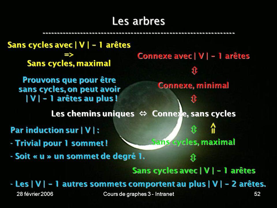 28 février 2006Cours de graphes 3 - Intranet52 Les arbres ----------------------------------------------------------------- Les chemins uniques Connexe, sans cycles Connexe, minimal Connexe avec | V | - 1 arêtes Sans cycles, maximal Sans cycles avec | V | - 1 arêtes => => Sans cycles, maximal Prouvons que pour être sans cycles, on peut avoir | V | - 1 arêtes au plus .