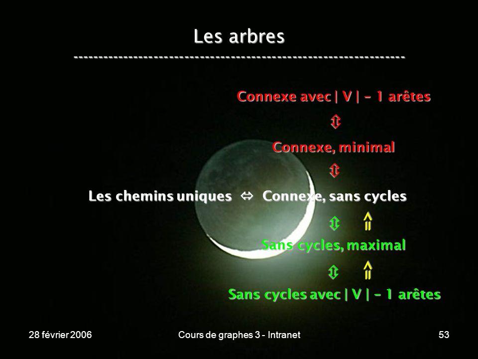 28 février 2006Cours de graphes 3 - Intranet53 Les arbres ----------------------------------------------------------------- Les chemins uniques Connexe, sans cycles Connexe, minimal Connexe avec | V | - 1 arêtes Sans cycles, maximal Sans cycles avec | V | - 1 arêtes => =>