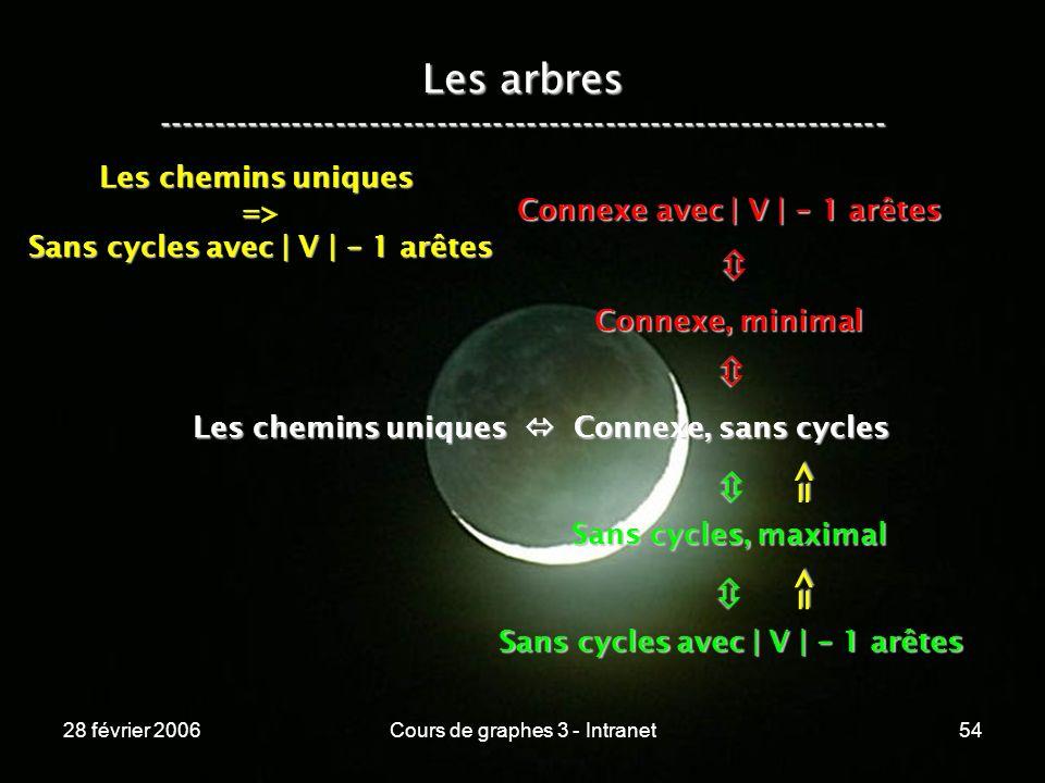 28 février 2006Cours de graphes 3 - Intranet54 Les arbres ----------------------------------------------------------------- Les chemins uniques Connexe, sans cycles Connexe, minimal Connexe avec | V | - 1 arêtes Sans cycles, maximal Sans cycles avec | V | - 1 arêtes => => Les chemins uniques => Sans cycles avec | V | - 1 arêtes