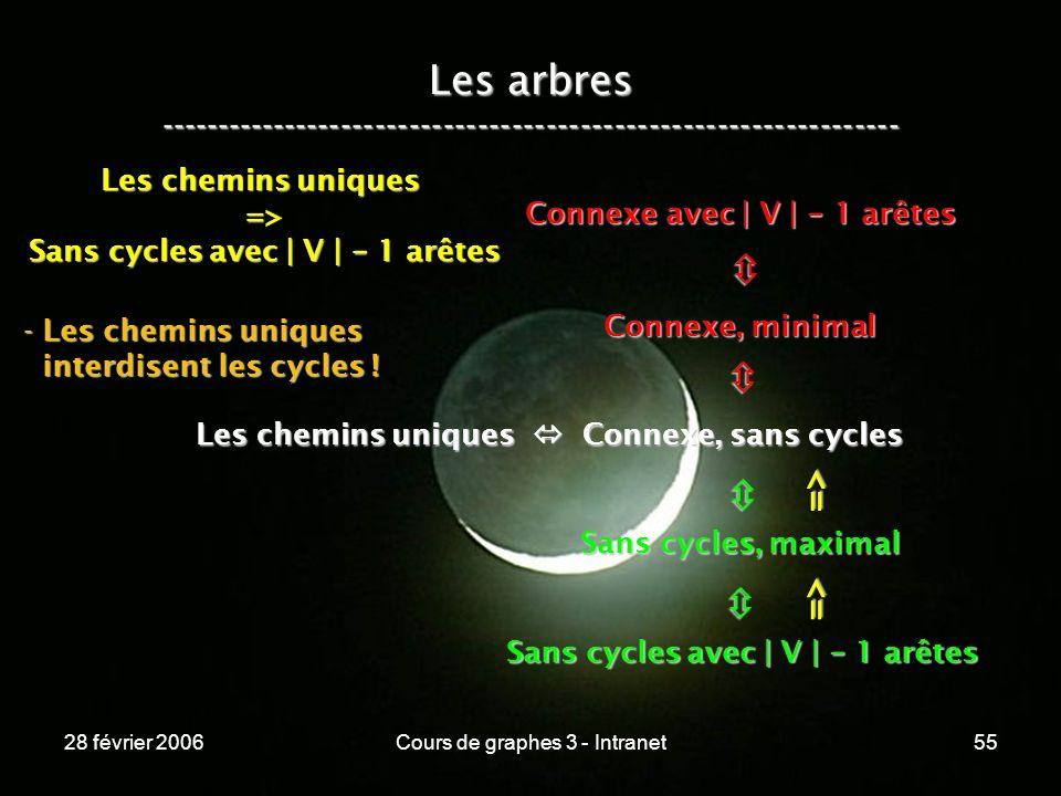 28 février 2006Cours de graphes 3 - Intranet55 Les arbres ----------------------------------------------------------------- Les chemins uniques Connexe, sans cycles Connexe, minimal Connexe avec | V | - 1 arêtes Sans cycles, maximal Sans cycles avec | V | - 1 arêtes => => Les chemins uniques => Sans cycles avec | V | - 1 arêtes - Les chemins uniques interdisent les cycles .