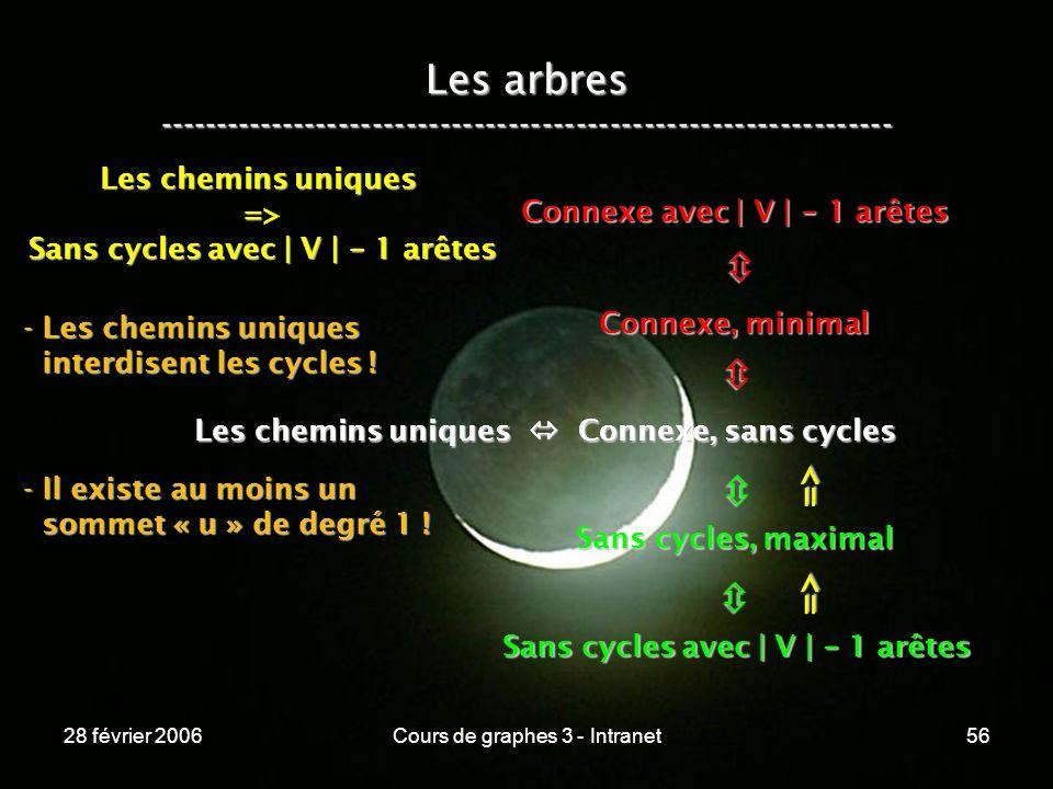 28 février 2006Cours de graphes 3 - Intranet56 Les arbres ----------------------------------------------------------------- Les chemins uniques Connexe, sans cycles Connexe, minimal Connexe avec | V | - 1 arêtes Sans cycles, maximal Sans cycles avec | V | - 1 arêtes => => Les chemins uniques => Sans cycles avec | V | - 1 arêtes - Les chemins uniques interdisent les cycles .