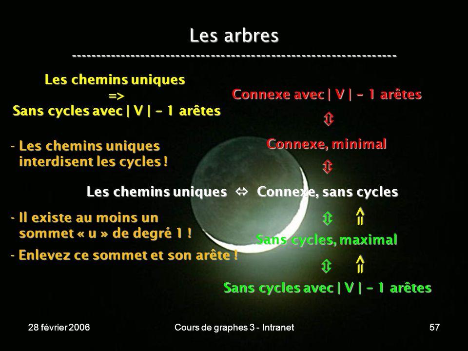 28 février 2006Cours de graphes 3 - Intranet57 Les arbres ----------------------------------------------------------------- Les chemins uniques Connexe, sans cycles Connexe, minimal Connexe avec | V | - 1 arêtes Sans cycles, maximal Sans cycles avec | V | - 1 arêtes => => Les chemins uniques => Sans cycles avec | V | - 1 arêtes - Les chemins uniques interdisent les cycles .