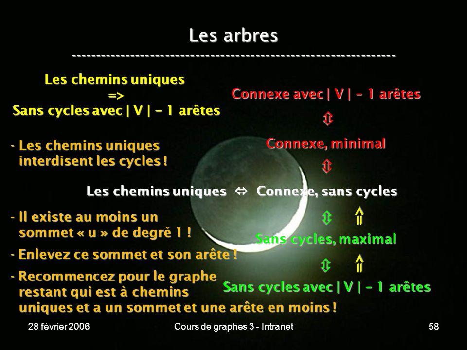 28 février 2006Cours de graphes 3 - Intranet58 Les arbres ----------------------------------------------------------------- Les chemins uniques Connexe, sans cycles Connexe, minimal Connexe avec | V | - 1 arêtes Sans cycles, maximal Sans cycles avec | V | - 1 arêtes => => Les chemins uniques => Sans cycles avec | V | - 1 arêtes - Les chemins uniques interdisent les cycles .